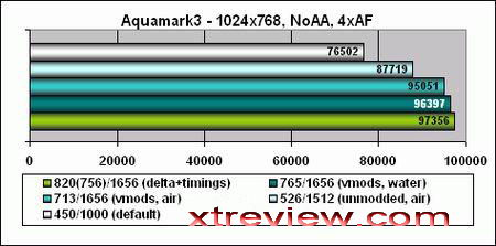 7600gs benchmark aquamak