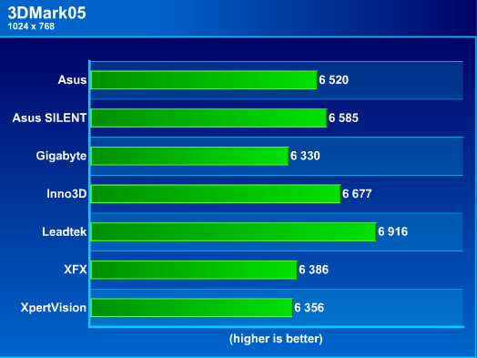 3d mark 2005 7600gt  benchmark