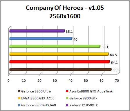 Test NVIDIA Ultra GeForce 8800 - Company Off Heroes