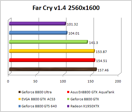 Test NVIDIA Ultra GeForce 8800 - FarCry 1.4