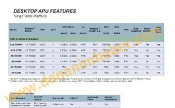 AMD Radeon HD 7750 and 7770