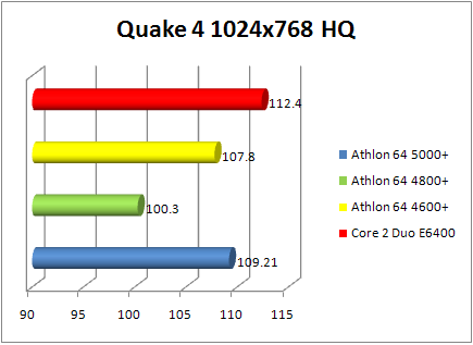 Amd Athlon 64 X2 4800 Brisbane Review Benchmark And Overclocking