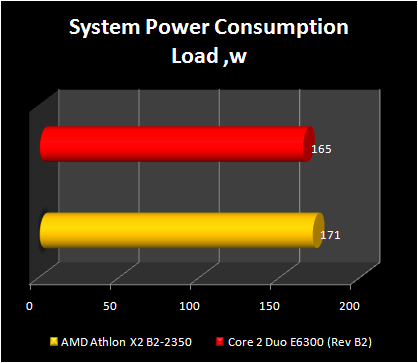 AMD Athlon X2 BE -2350 ; power consumption load state