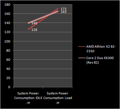 AMD Athlon X2 BE -2350 vs core 2 duo e6300 ; power consumption
