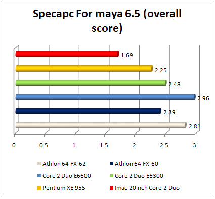 Apple iMac maya 6.5 performance