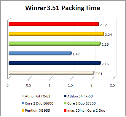 Apple iMac winrar performance