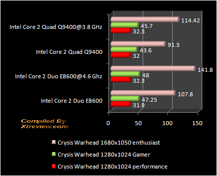 Crysis Warhead : Q9400 Vs E8600