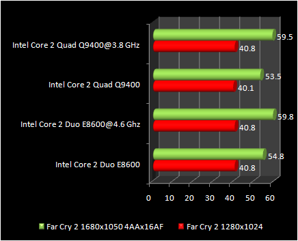 Far Cry 2 : Q9400 Vs E8600