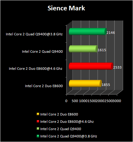 Science mark : Q9400 Vs E8600