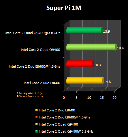 Super PI 1 MB : Q9400 Vs E8600