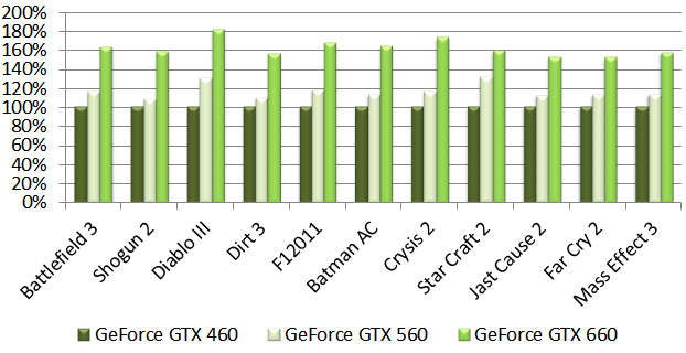 Comparison Of Geforce Gtx 660 And Geforce Gtx 650 Performance With