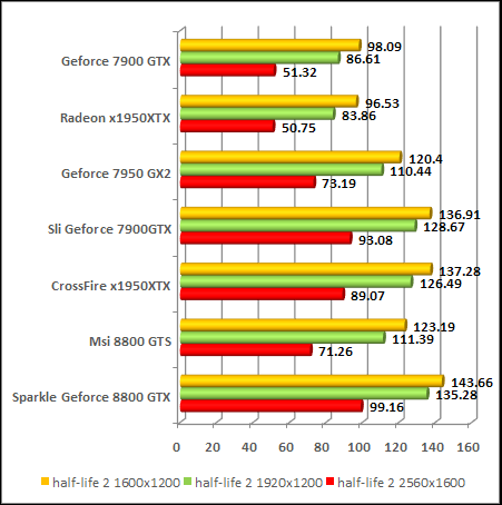 NVIDIA GeForce 8800 - G80 - Half Life 2 Lost Coast