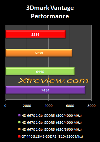 AMD radeon HD 6670 and HD 6570 compared with NVIDIA geForce GT 440