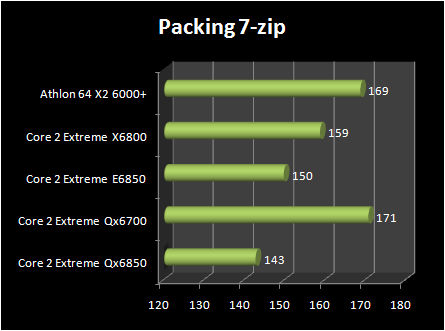 INTEL Core 2 Extreme QX6850 vs Core 2 Extreme E6850 : 7zip