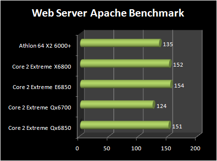 INTEL Core 2 Extreme QX6850 vs Core 2 Extreme E6850 : webserver