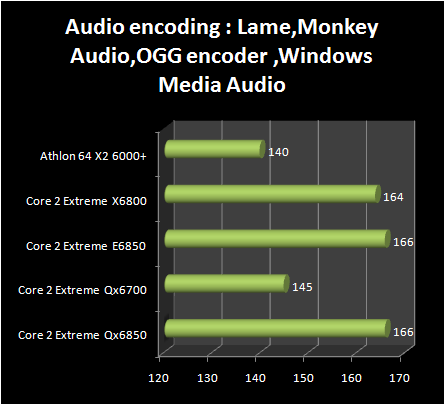 INTEL Core 2 Extreme QX6850 vs Core 2 Extreme E6850 : audio encoding