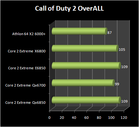 INTEL Core 2 Extreme QX6850 vs Core 2 Extreme E6850 : call of dutty