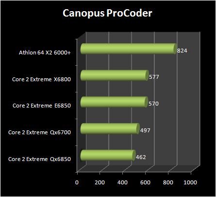 INTEL Core 2 Extreme QX6850 vs Core 2 Extreme E6850 : pro coder