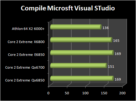 INTEL Core 2 Extreme QX6850 vs Core 2 Extreme E6850 : compile