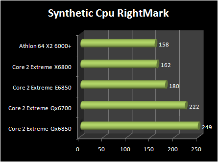 INTEL Core 2 Extreme QX6850 vs Core 2 Extreme E6850 : synthetics