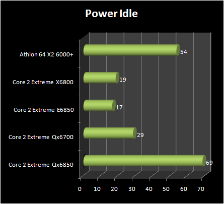 INTEL Core 2 Extreme QX6850 vs Core 2 Extreme E6850 : power consumption idle