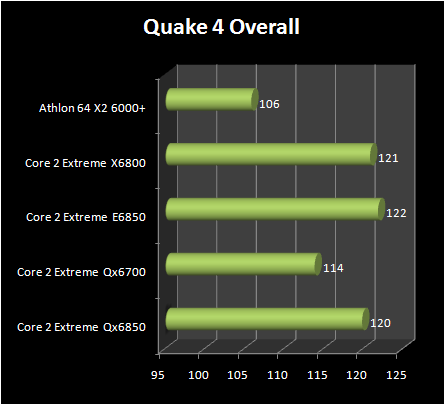 INTEL Core 2 Extreme QX6850 vs Core 2 Extreme E6850 : quad 4