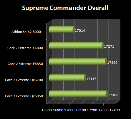 INTEL Core 2 Extreme QX6850 vs Core 2 Extreme E6850 : supreme commnader