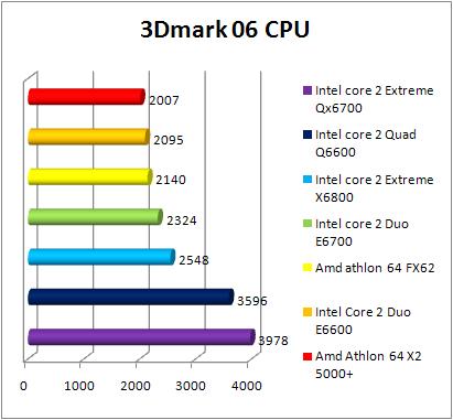 Test INTEL Core 2 Quad Q6600 - 3DMark 06 CPU