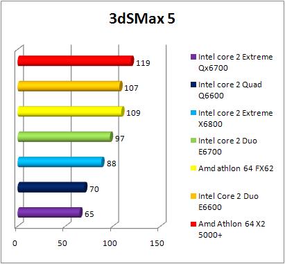 Test INTEL Core 2 Quad Q6600 - 3DSMax 8