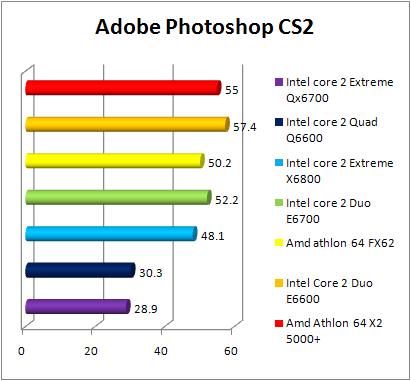 Test INTEL Core 2 Quad Q6600 - Photoshop CS