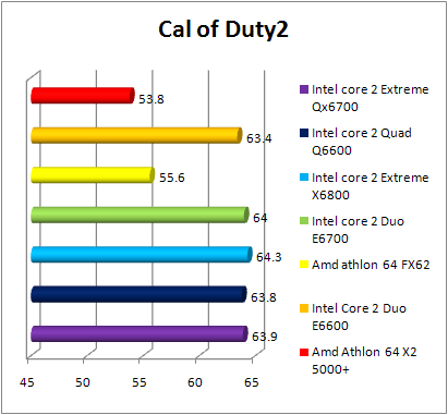 Test INTEL Core 2 Quad Q6600 - Cal Off Duty 2