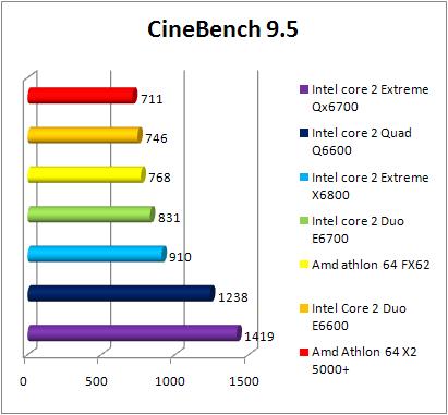 Test INTEL Core 2 Quad Q6600 - Cinebench