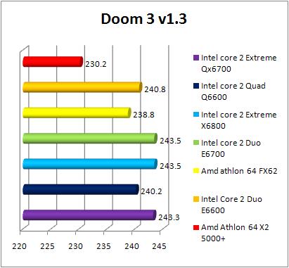 Test INTEL Core 2 Quad Q6600 - Doom 3