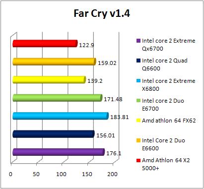 Test INTEL Core 2 Quad Q6600 - FarCry