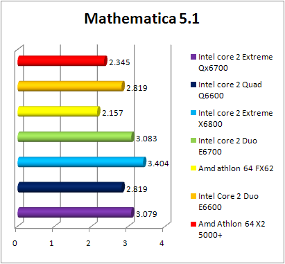 Test INTEL Core 2 Quad Q6600 - Mathematica