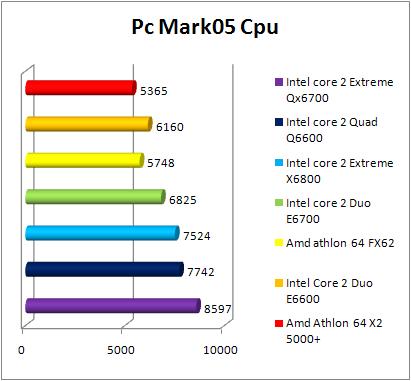 Test INTEL Core 2 Quad Q6600 - PCMark 05 CPU