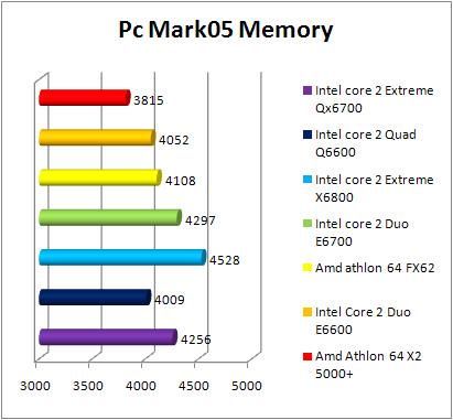 Test INTEL Core 2 Quad Q6600 - PCMark 05 Memory
