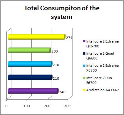 power Intel Core 2 Quad Q6600