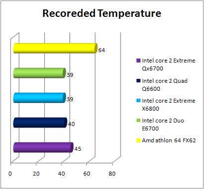 Intel Core 2 Quad Q6600 temperature