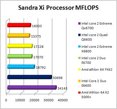 Test INTEL Core 2 Quad Q6600 - Sandra Xi - CPU
