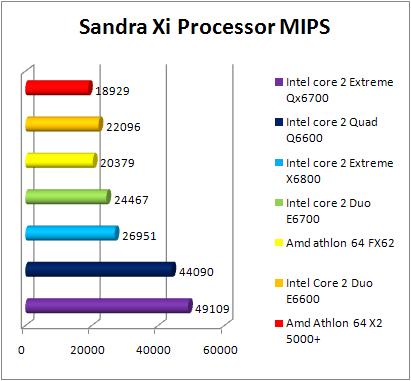 Test INTEL Core 2 Quad Q6600 - Sandra Xi - CPU -1