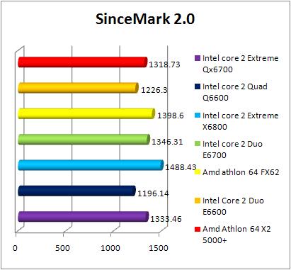 Test INTEL Core 2 Quad Q6600 - ScienceMark 2