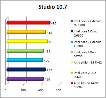 Test INTEL Core 2 Quad Q6600 - Studio 10.7