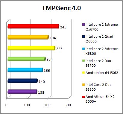 Test INTEL Core 2 Quad Q6600 - TMPGenc