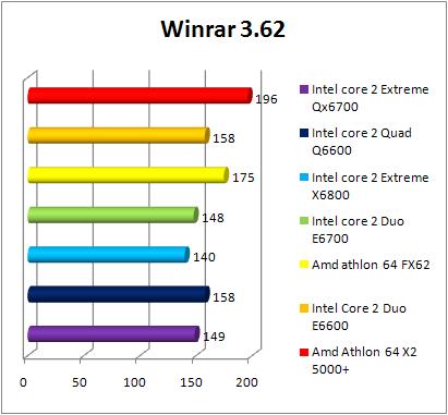 Test INTEL Core 2 Quad Q6600 - WinRAR