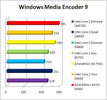 Test INTEL Core 2 Quad Q6600 - WME9