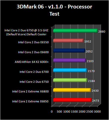 Intel Core 2 Duo E6750 and E6550 : 3d2006 cpu