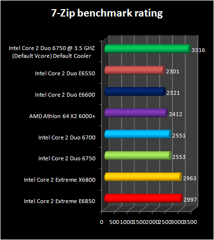 Intel Core 2 Duo E6750 and E6550 : 7zip benchmark