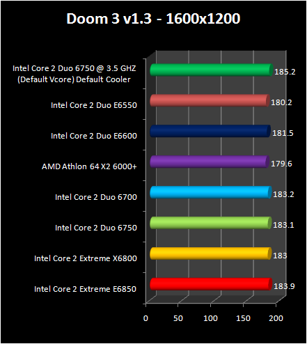Intel Core 2 Duo E6750 and E6550 :  Doom 3