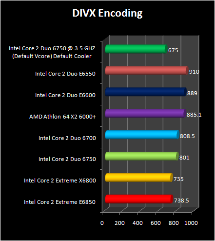 Intel Core 2 Duo E6750 and E6550 : Divx encoding